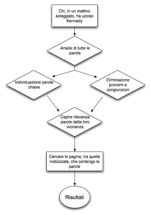 http://www.dindo.biz/web/wp-content/uploads/2010/11/Google_diagram.jpg